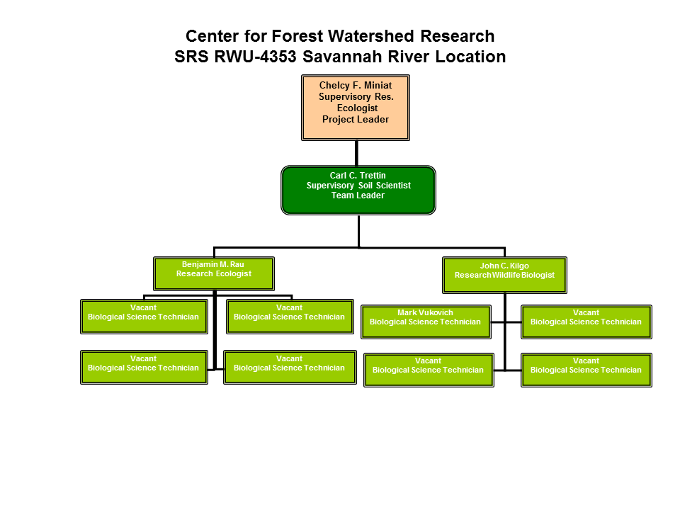 Team Organization | Center for Forest Watershed Research | SRS