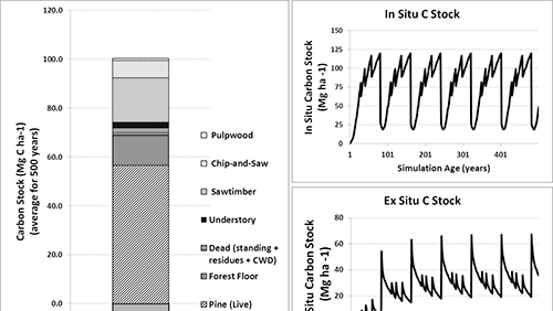 Longleaf Pine: Growth, Yield and Carbon Balance Model for Planted <i>Pinus palustris</i> Stands